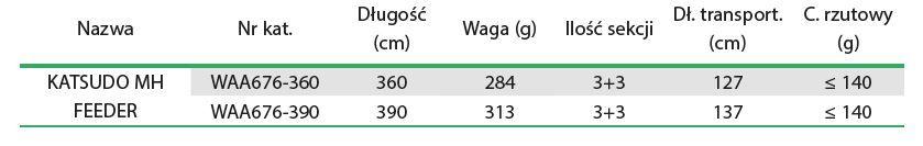 MIKADO Feedrový prút KATSUDO MH FEEDER do 140g (3+3)