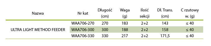 MIKADO Feedrový prút ULTRA LIGHT METHOD FEEDER 40g (2+2)